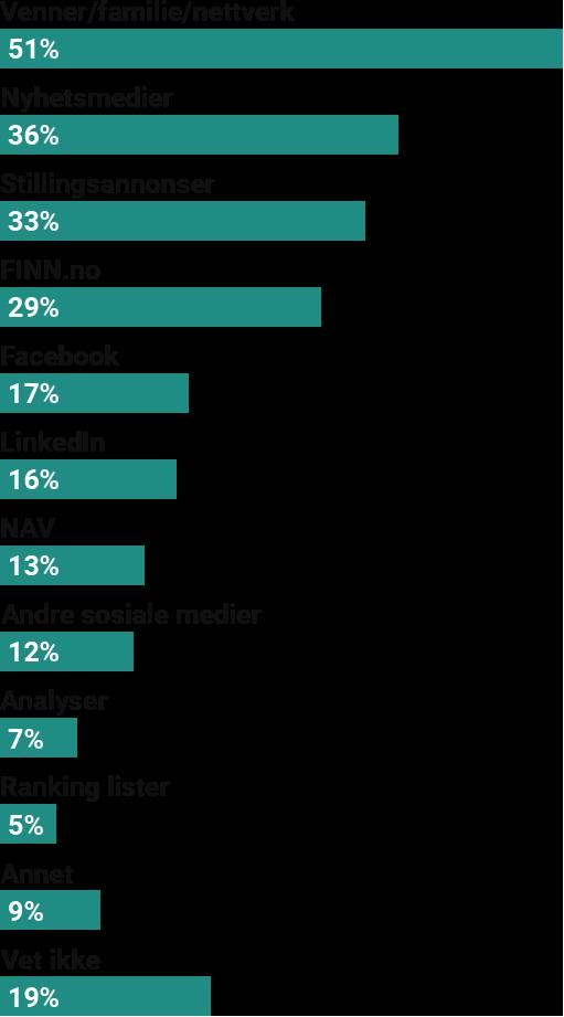 Familie, venner og nettverk påvirker mest oppfatning av bedrifters attraktivitet som arbeidsplass